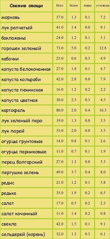 таблица калорийности репчатого лука